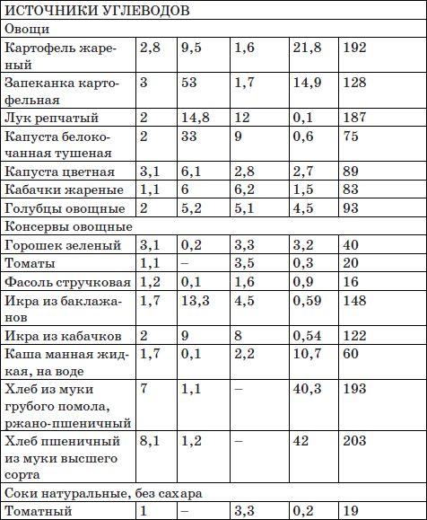 овощи источники углеводов