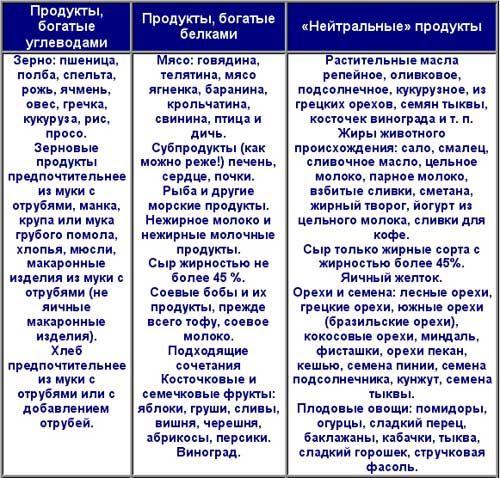 Безуглеводная диета список продуктов отзывы