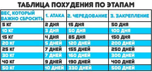 таблица похудения по этапам дюкана