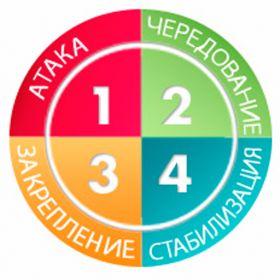 4 этапа похудения по дюкану