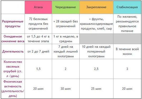 четырехфазная таблица методики похудения дюкана