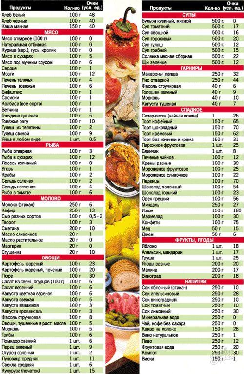 кремлевская диета меню на месяц 20 баллов