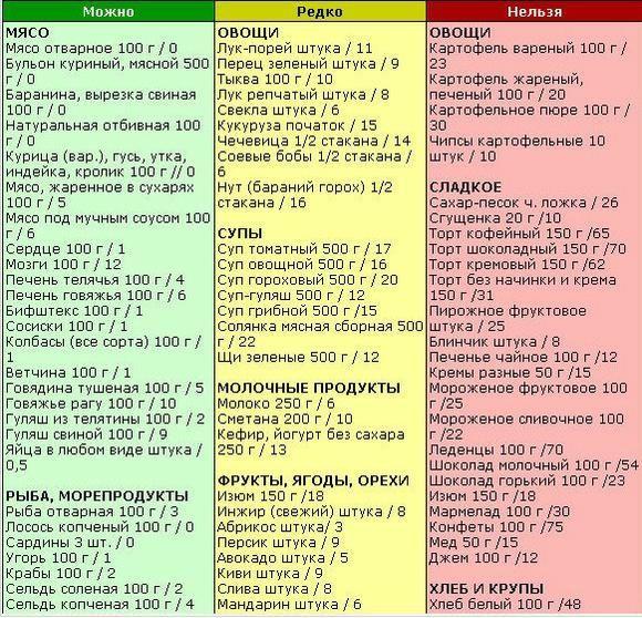 что можно и нельзя на кремлевской диете