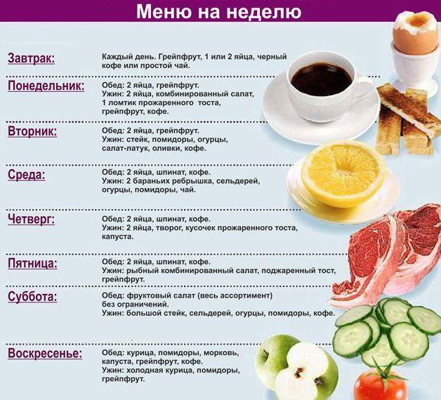 продукты на неделю по диете Магги