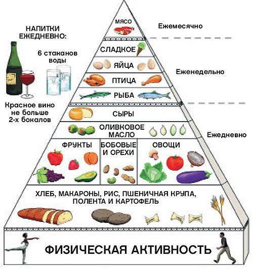 пирамида приема пищи