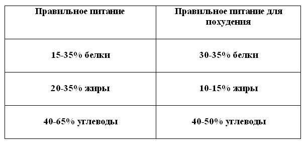 таблица пп для похудения