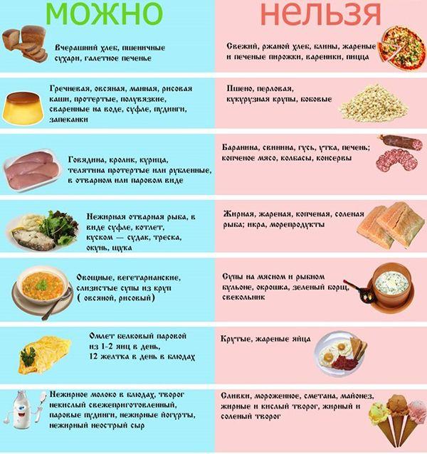 Гипоаллергенная диета меню на 1 день
