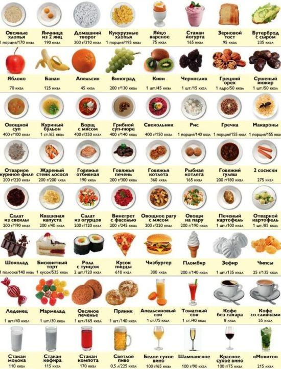 продукты с калориями