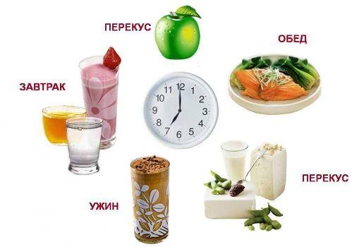 дневной рацион питания