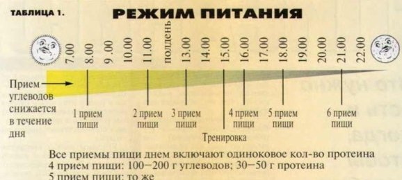 график приема углеводов