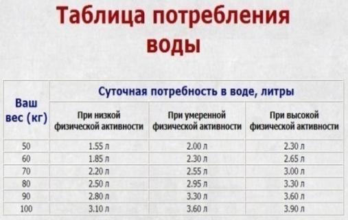 таблица потребления