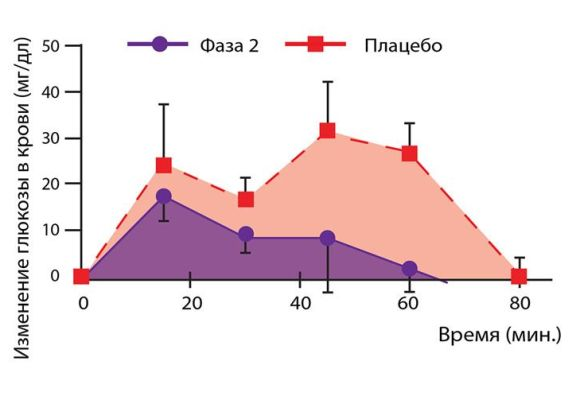 график сравнение с фаза 2