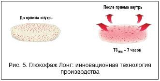 Глюкофаж 1000 для похудения отзывы