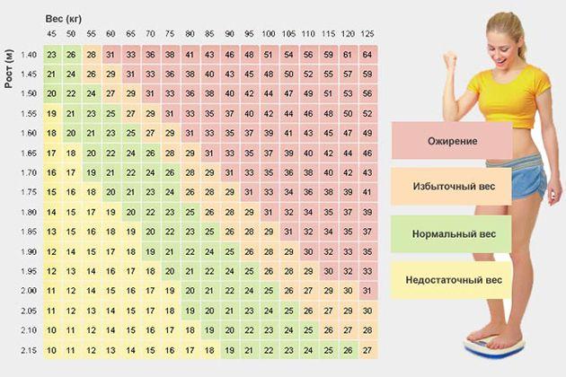 таблица избыточного веса